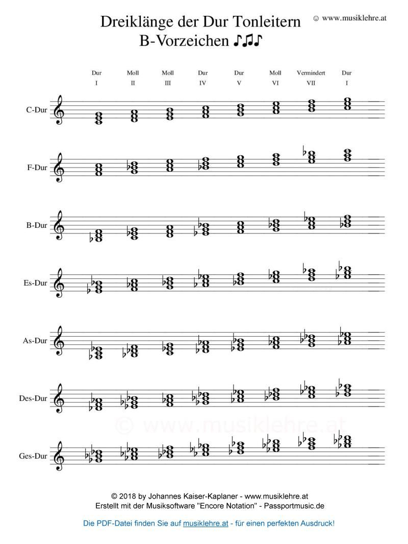 This Page Contains Easy Children S Guitar Tabs For Alouette Au