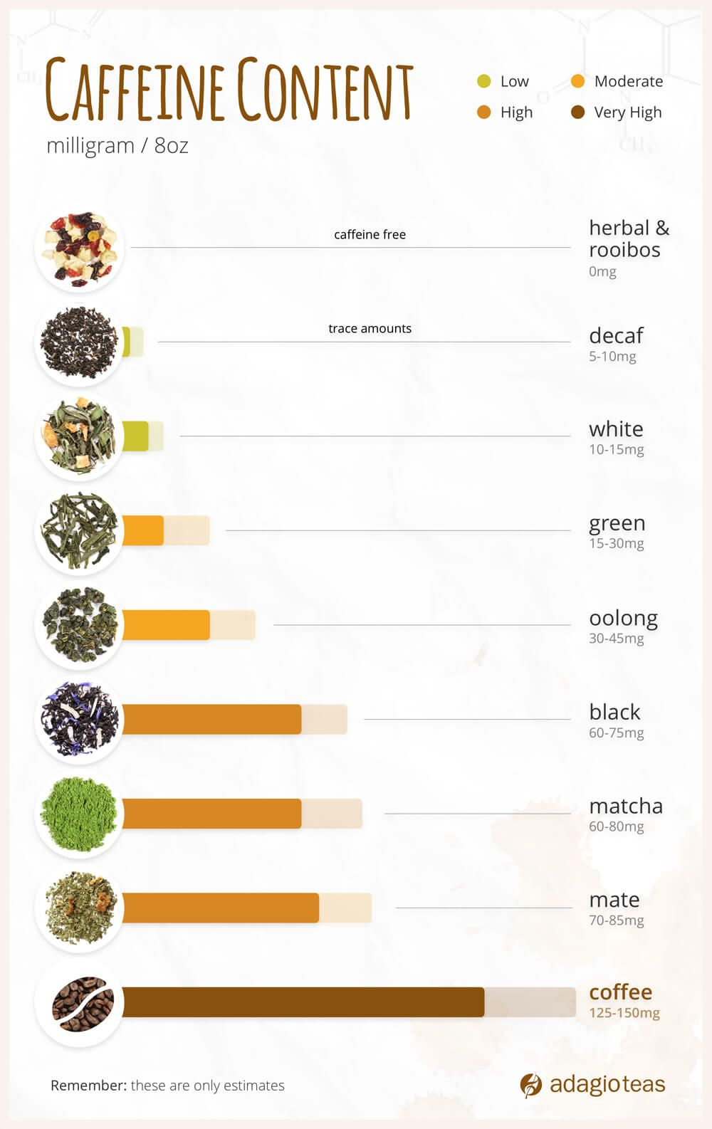 Tea Caffeine Content Chart Not Pictured Is Pu Erh Which Has About 60 70 Milligrams Of Caffeine Per 8 Oz In Caffeine Free Tea Coffee Vs Tea Caffeine Content