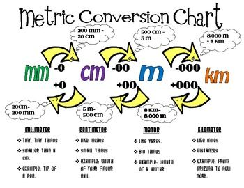 Metric Length Conversion with Poster | Poster