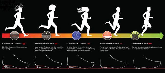 Running Shoes Zerodrop Vs Minimalist Minimalist Shoes Zero Drop Running Shoes Running