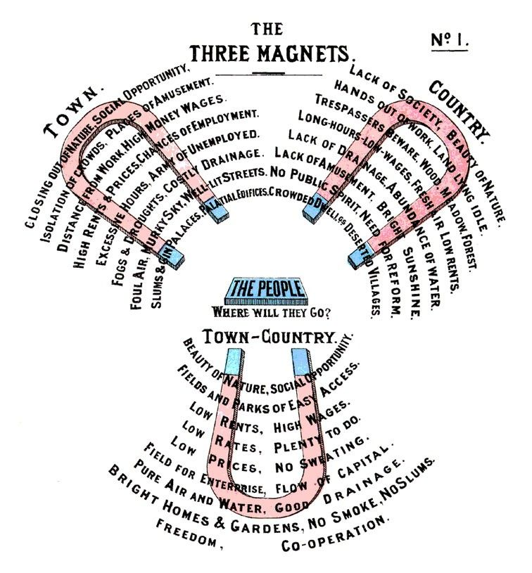 Three diagram by Ebenezer Howard Garden city