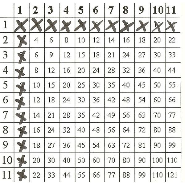 Grade 5 This pin is a worksheet for multiplication tables The - multiplication table