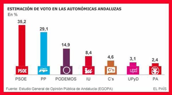 Estadística preelectorales para los comicios de Andalucía 22/03/2015 Fuente: EGOPA
