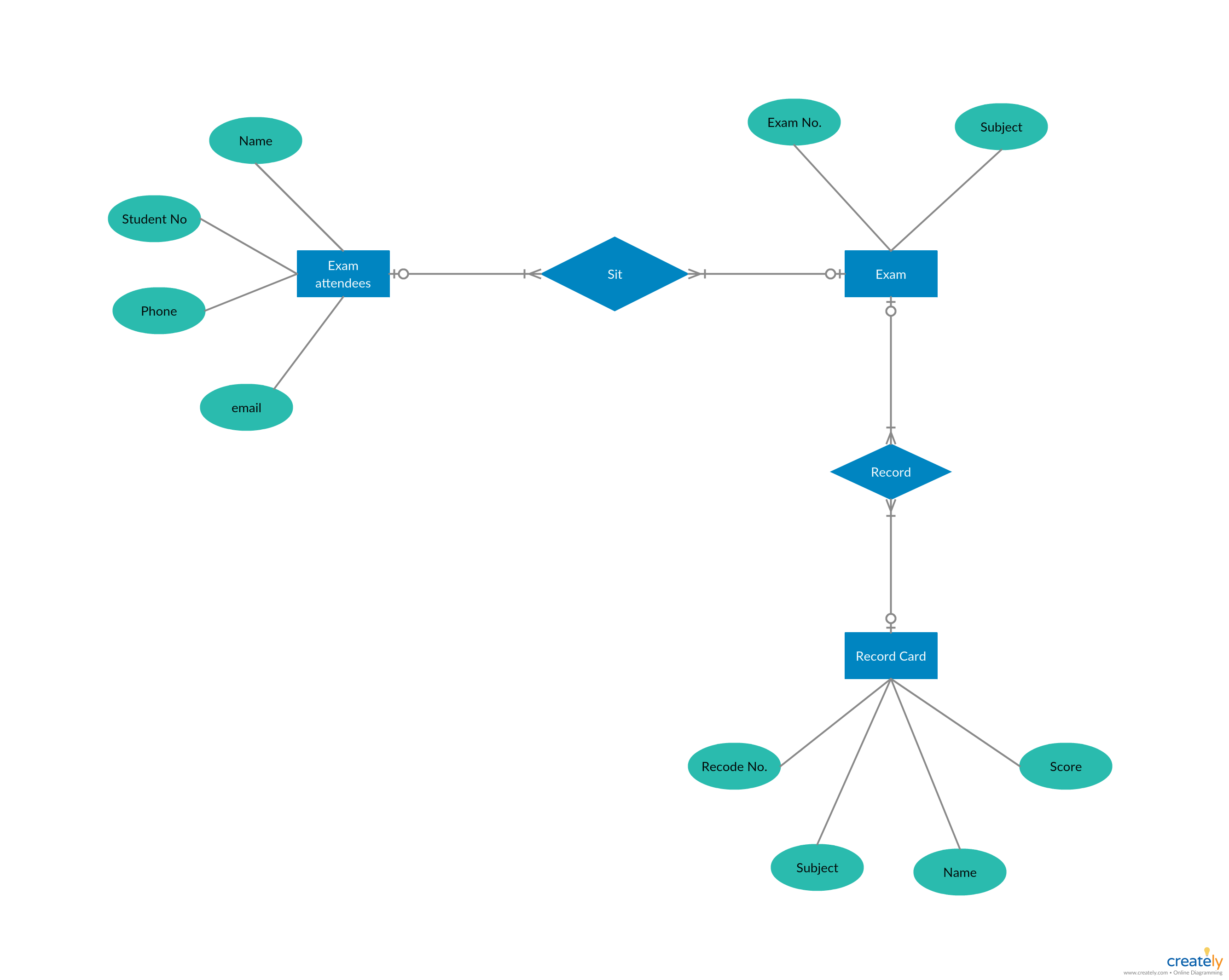 Er Diagram Tutorial Complete Guide To Entity Relationship Diagrams Relationship Diagram Data Flow Diagram Presentation Template Free