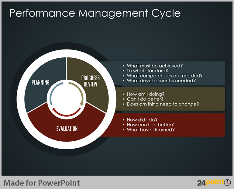 easy tips to use business cycle powerpoint template | diagram, Presentation templates