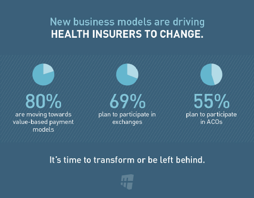 New Business Models For Health Insurers How To Plan Health Care