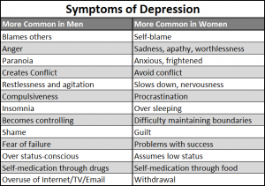 depression symptoms list google search depression pinterestdepression symptoms list google search