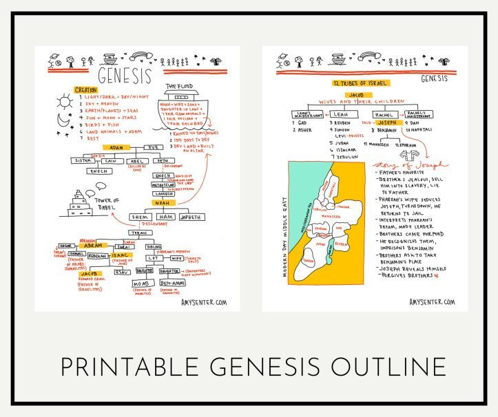 A Simple Visual Outline for the Book of Genesis | Amy Senter