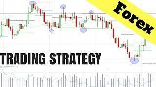 Day trading forex using price action
