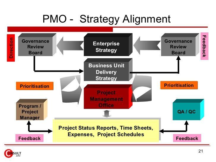project management office structure pdf