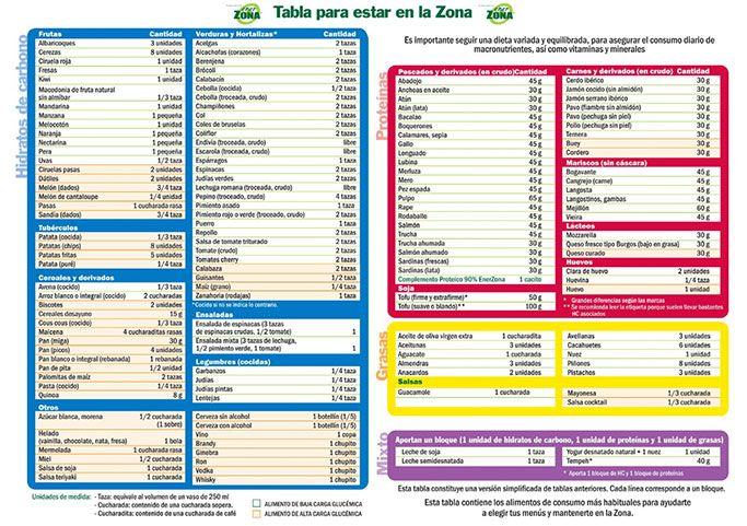 Tabla de alimentos | EnerZona - Dieta de la Zona, Omega 3 y Polifenoles