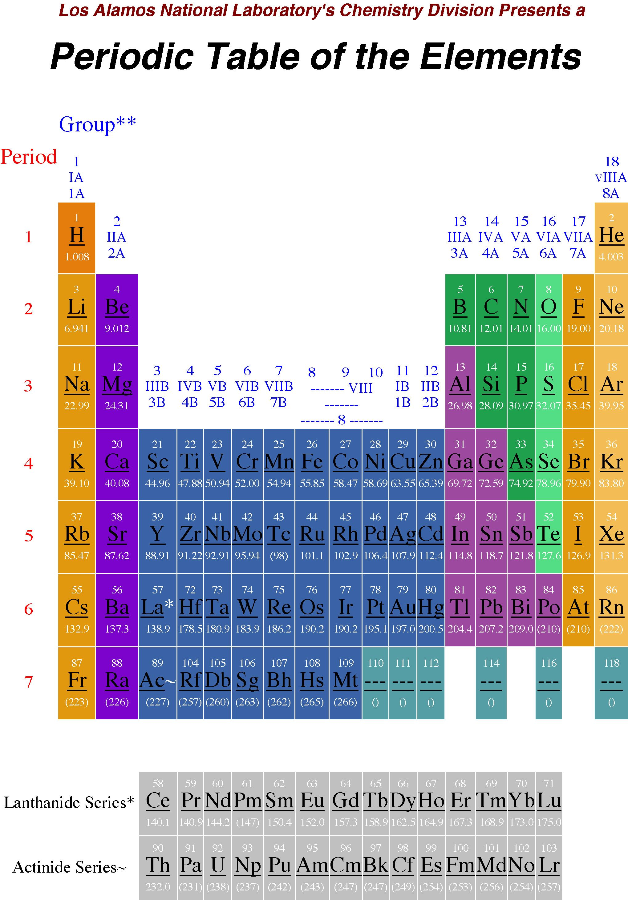 Periodic table of the elements los alamos national laboratorys periodic table of the elements los alamos national laboratorys chemistry division urtaz Image collections