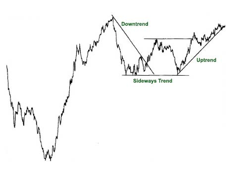 3 Trends In Trading The Market Downtrend Uptrend And Sideways Trend Technical Trading Trading Quotes Trading Strategies
