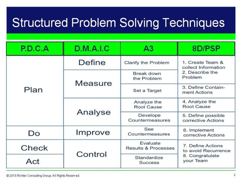 problem solving tools and techniques paper Problem solving and decision making are important aspects of running a business one of the tools that can help in solving.