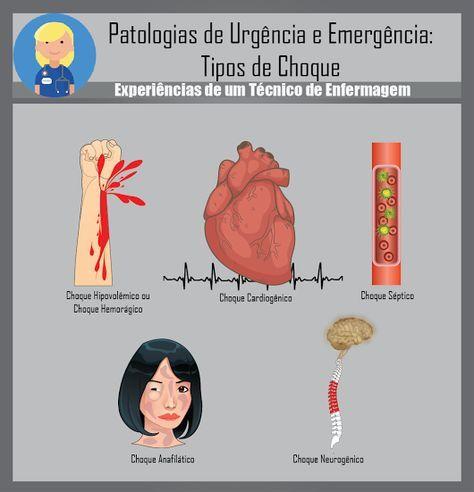 Pin de Júlia Fanti en Enfermagem | Pinterest | Medicina ...