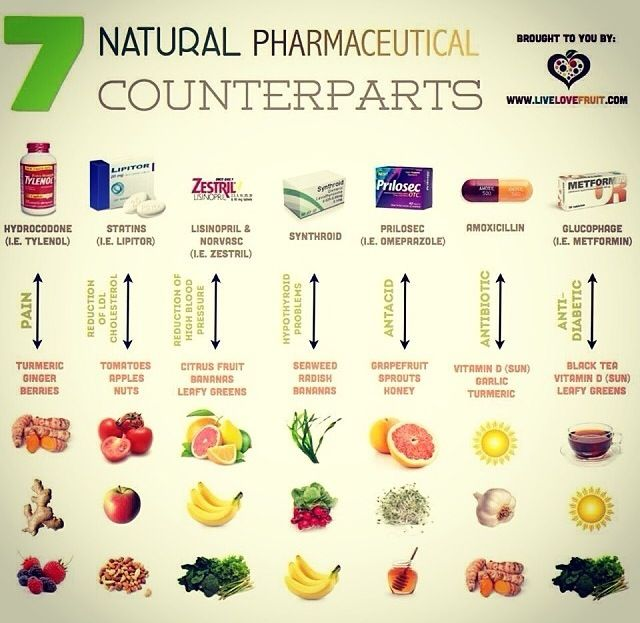 Natural Remedies Pharmaceutical To Natural Conversion Chart