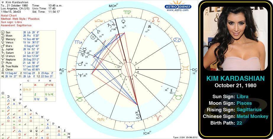 kim kardashians birth chart kim kardashian born october