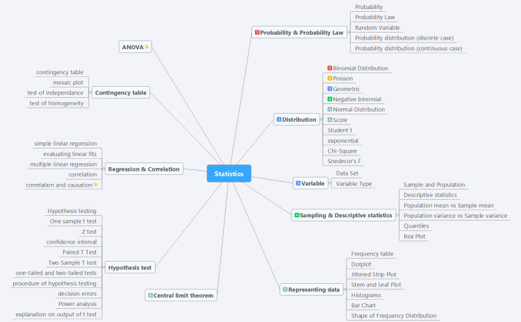 Pin By Ken Gross On Data Mind Map Template Chi Square Linear Regression