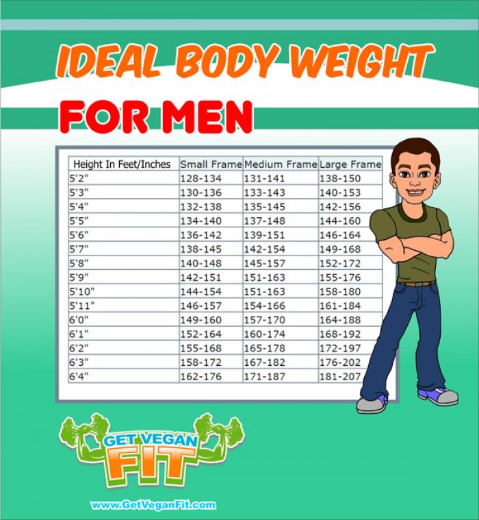 Ideal Body Weight Chart For Men. #Vegan health   Body Fat ...