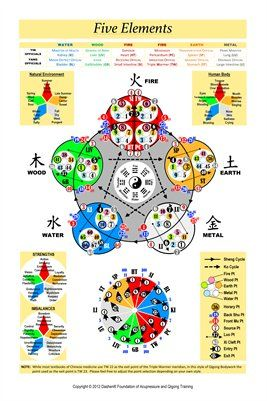 Posters five element acupuncture poster double sided from magcloud also rh pinterest