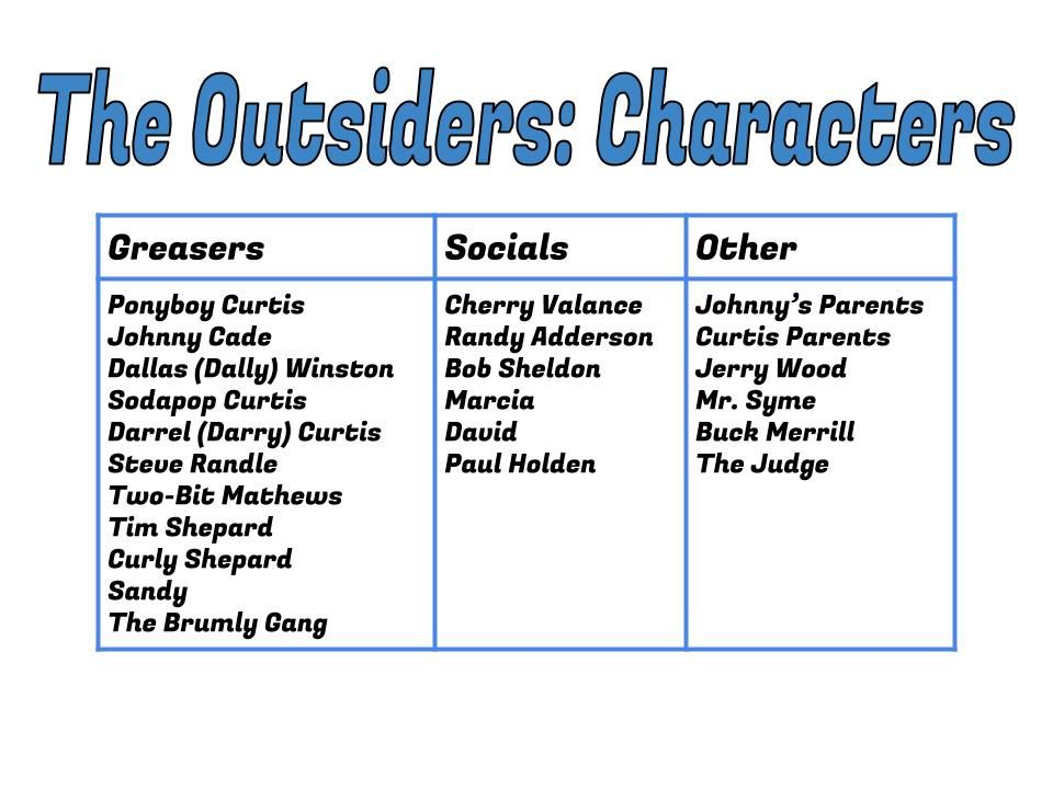 The Outsiders By S E Hinton S E Hinton Is A Character Writer Use The Following Chart To Analyze 1 The Outsiders Blended Classroom Middle School Literature