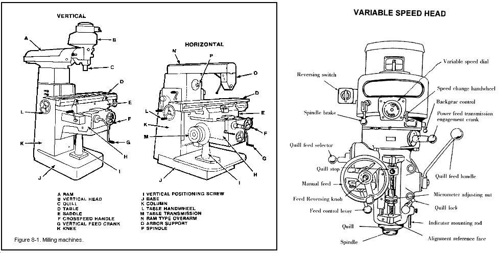 parts of milling machine pdf