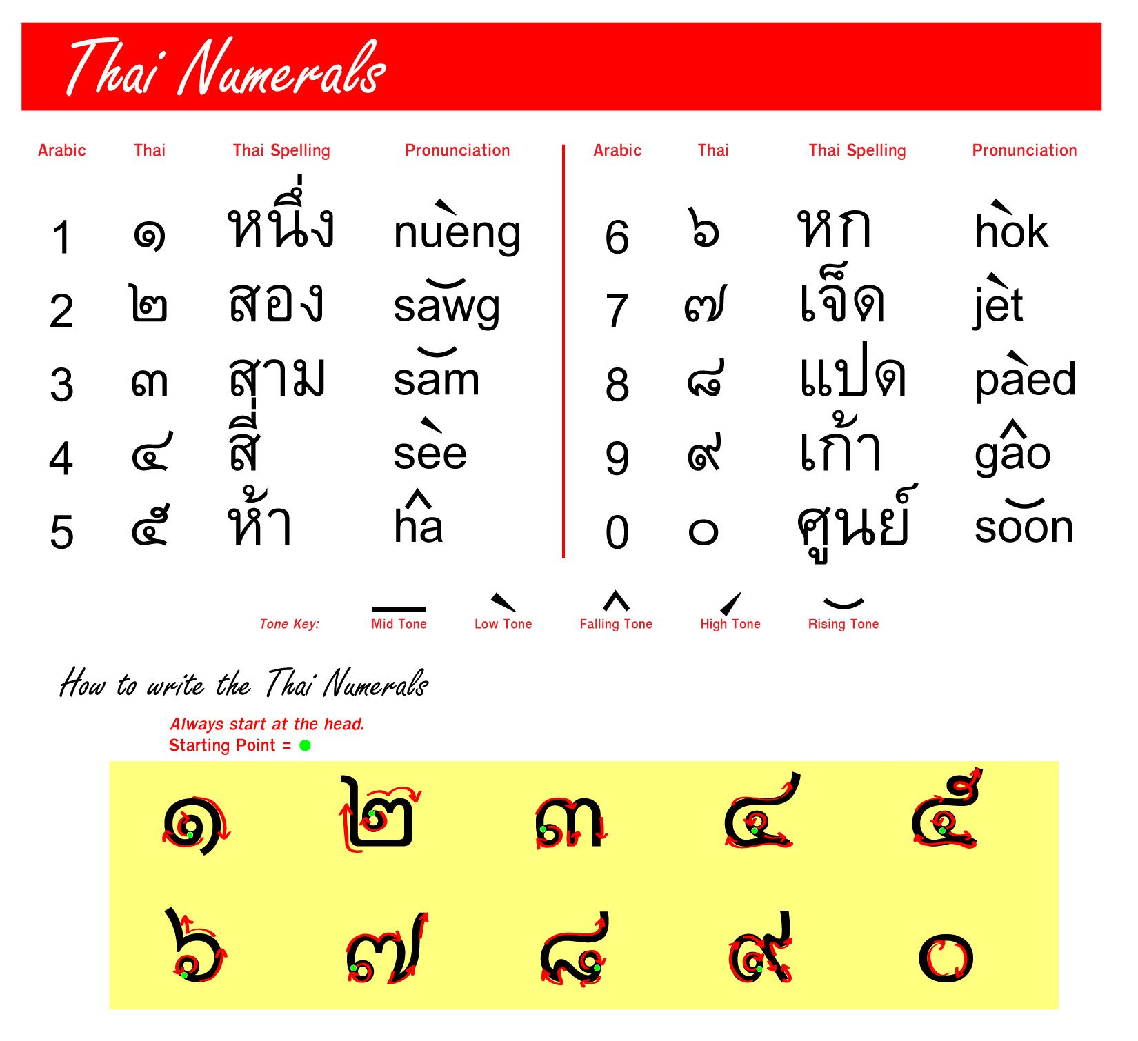 Image Result For Thai Numerals Learn Thai Language Learn Thai Thai Language