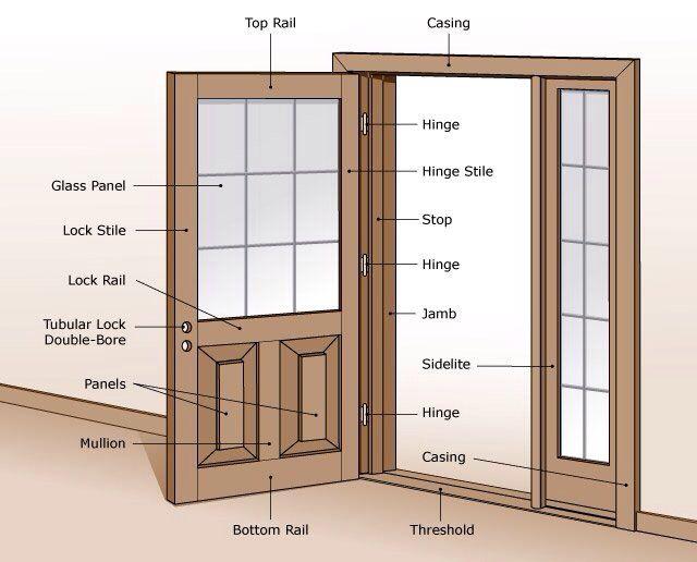 Parts Of A Front Door Frame Framess