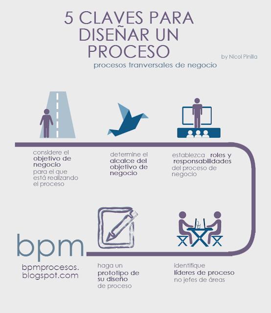 5 Claves para Diseñar un Proceso Transversal de Negocio - PROCESS ...