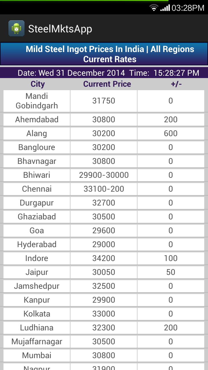 Want To Know Current Iron And Steel Prices On Your Mobile Plz Download Our App Steel Market On Play Store Steel Durgapur Sms
