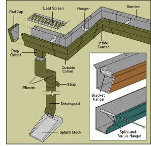 How To Install Rain Gutters Diy Gutters How To Install Gutters House Gutters