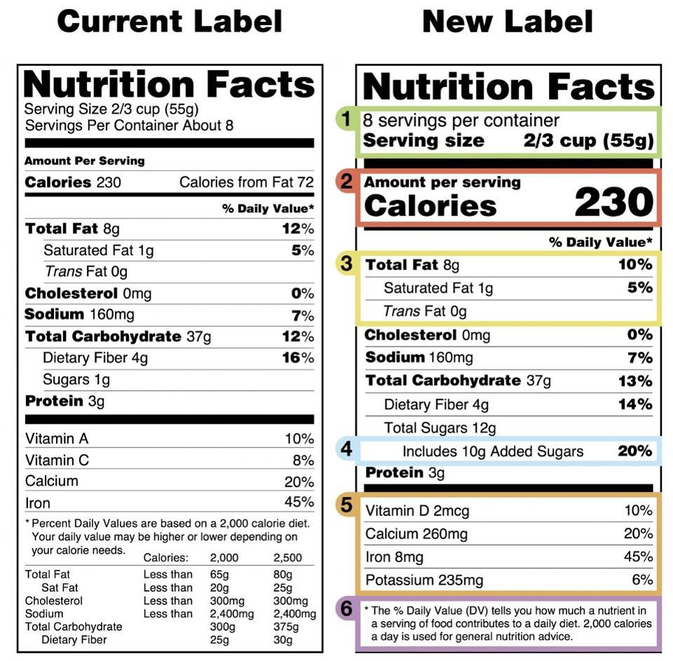 Fda Versus Michelle Obama The Curious Battle Over The Nutrition Label Nutrition Facts Label Nutrition Labels Nutrition Facts [ 942 x 960 Pixel ]