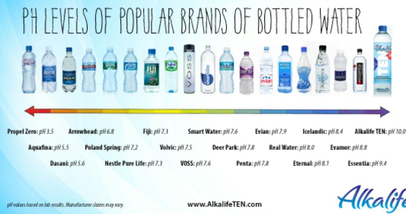 Water With High Ph Alkaline Alkaline Water Best Alkaline Water Alkaline Water Brands