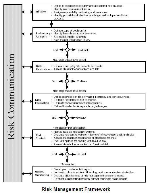 Environmental Risk Assessment (ERA) - safety manual template