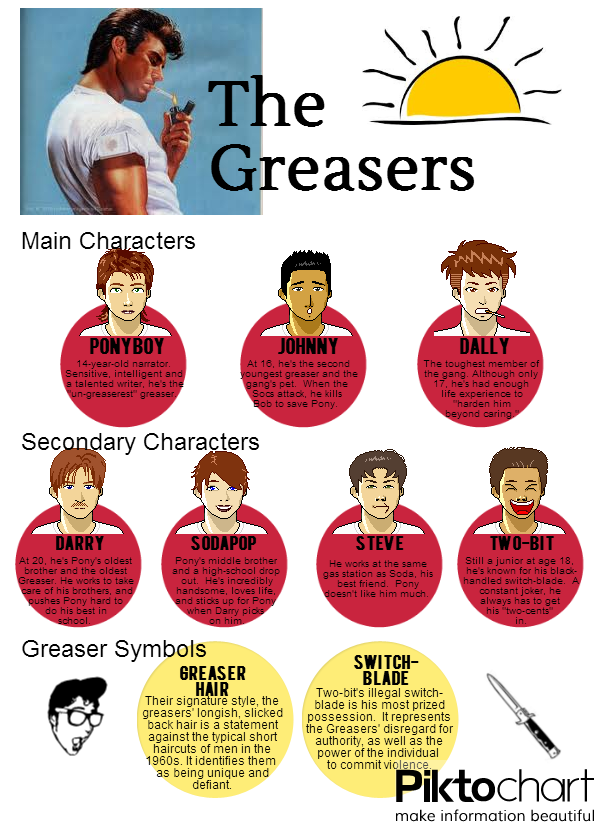 The Outsiders Character Analysis Infographic  Kerr Middle School