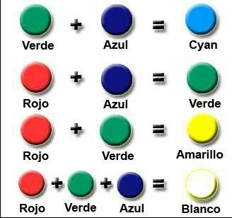 Pin De E T En Artes Plasticas Como Mezclar Colores Mezcla De Colores Mezcla De Colores De Pintura