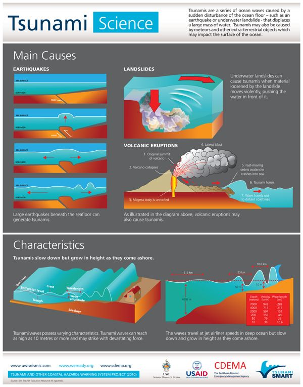 Tsunami Smart_Poster_Science_Impact_Safety.indd   teaching ...