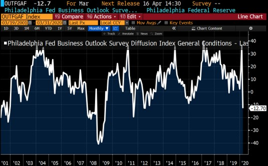Spike In Jobless Claims Decline In Manufacturing Theo Trade Spike Government Loans Manufacturing