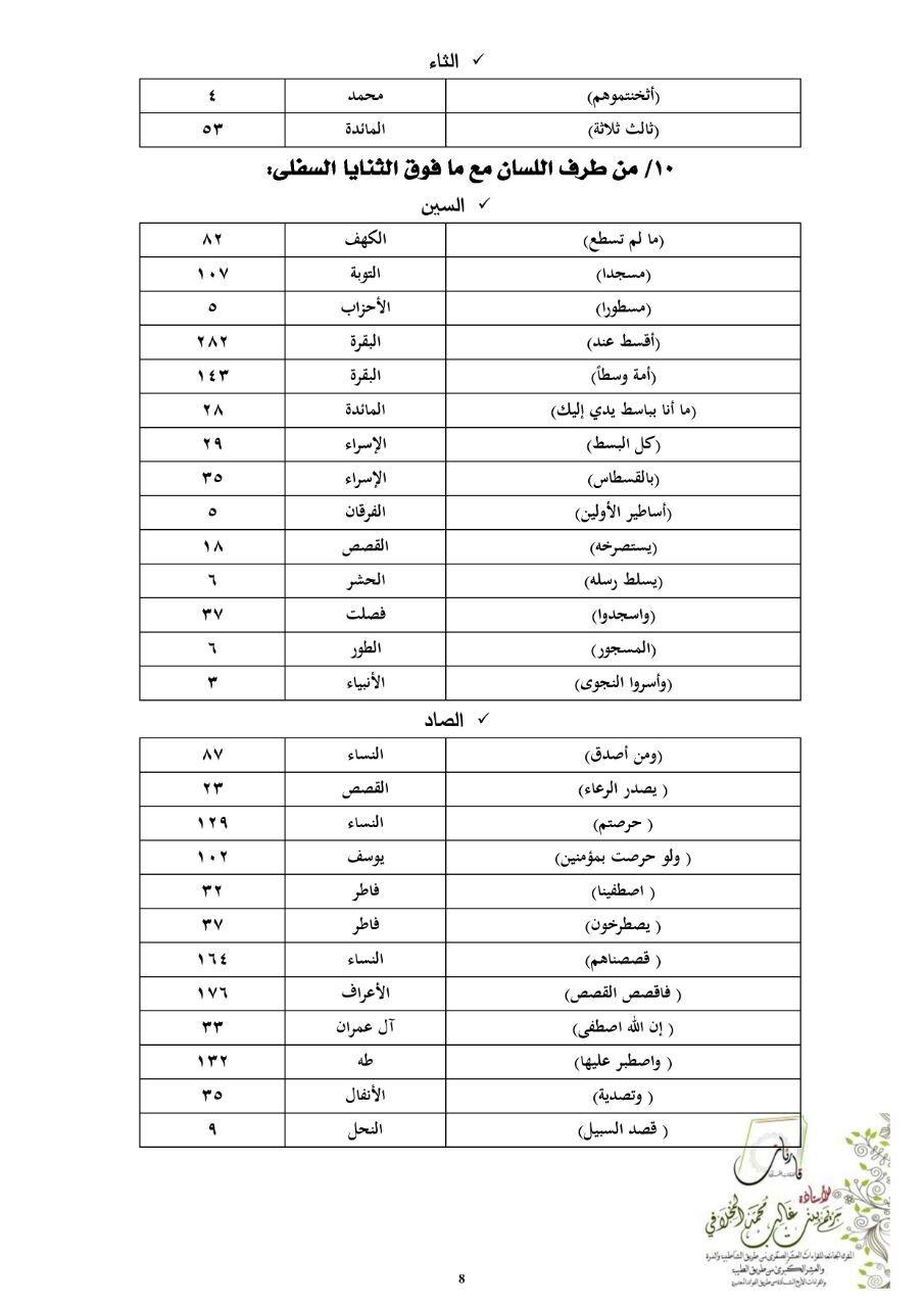 مواضع قرآنية للتدريب على مخارج الحروف وصفاتها مريم المخلافي منتديات شعاع الدعوية Yay Class