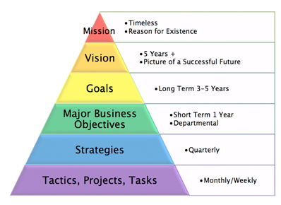 Global business plan writers venture development