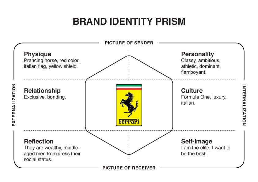 Ferrari Brand Identity Prism Brand Identity Business Branding Branding Process