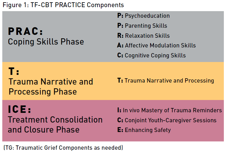 trauma focused cognitive behavioral therapy tf cbt is an evidence