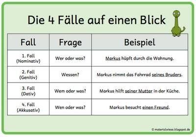 die 4 f lle auf einen blick deutsch german german grammar german language learning german. Black Bedroom Furniture Sets. Home Design Ideas