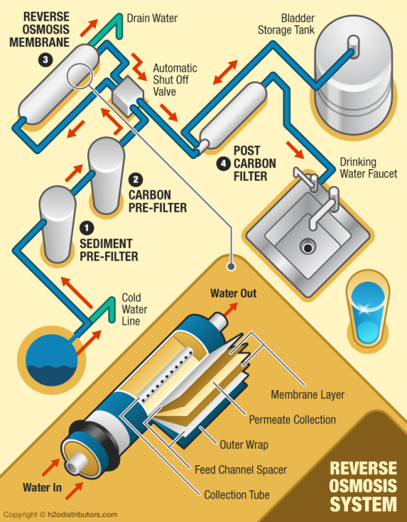 Pin by Kevin Uhrmacher on Infographics Reverse osmosis