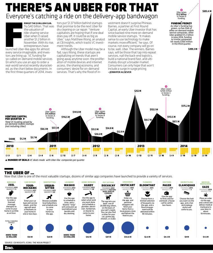 Infographic The Uber for X Mobile Boom Continues in 2015