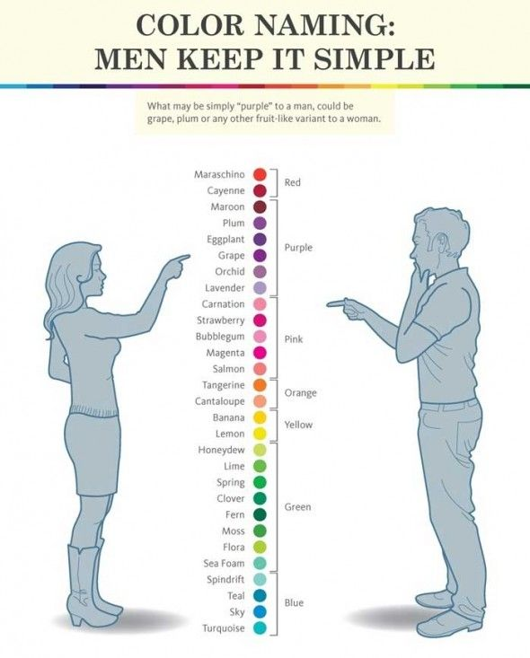 color naming: men keep it simple // infographic about the difference in color perception between men and women.