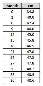 c4b1b5cf72d95 Relación edad con medida de la circunferencia de la cabeza