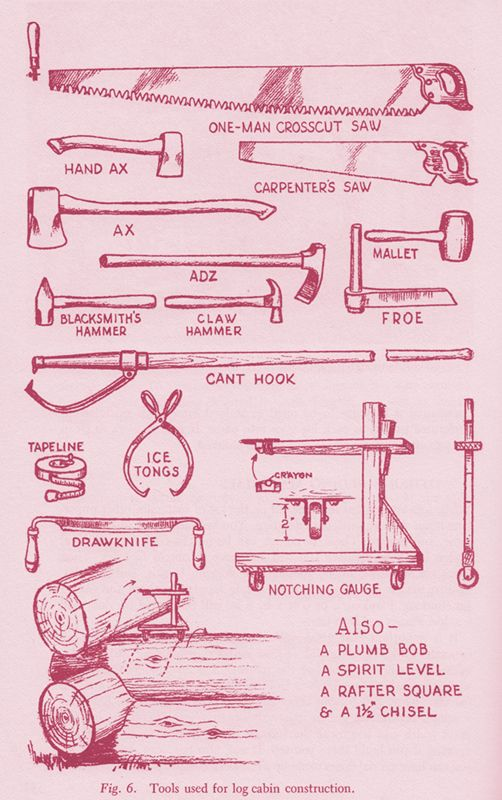 How To Build Log Cabins Tools Used For Log Cabin