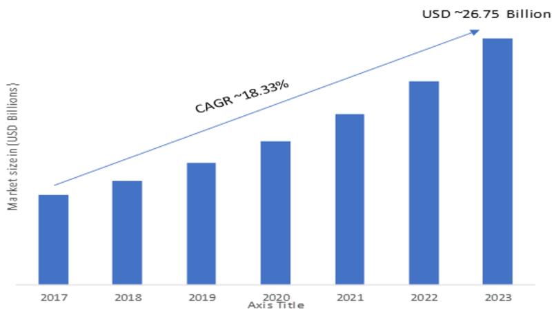Fingerprint Sensor Market 2020 Size Trends Value Share Growth Analysis Business Overview Opportunities Risk Sensor Sensors Technology Biometric Devices