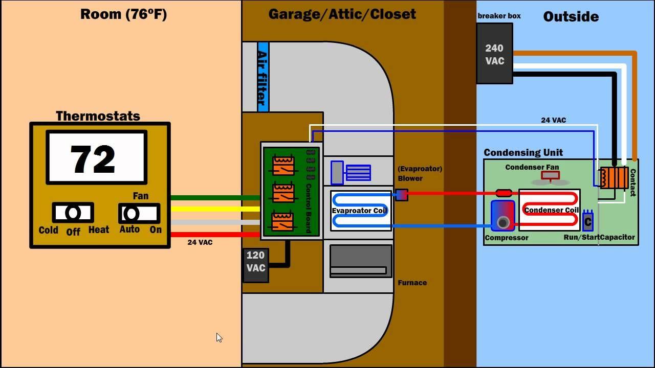 How Air Condition Ventilation Furnace Works Hvac Ac System Diagram Hvac System Central Air Conditioning System Air Conditioning System